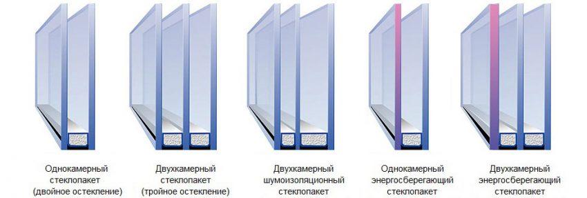 Окна: Тройное остекление